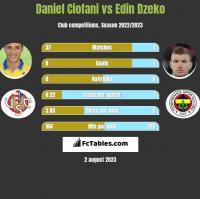 Daniel Ciofani vs Edin Dzeko h2h player stats