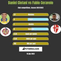 Daniel Ciofani vs Fabio Ceravolo h2h player stats