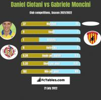 Daniel Ciofani vs Gabriele Moncini h2h player stats