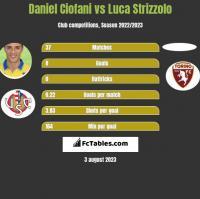 Daniel Ciofani vs Luca Strizzolo h2h player stats