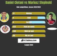 Daniel Ciofani vs Mariusz Stepinski h2h player stats