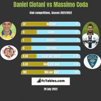 Daniel Ciofani vs Massimo Coda h2h player stats