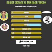 Daniel Ciofani vs Michael Fabbro h2h player stats