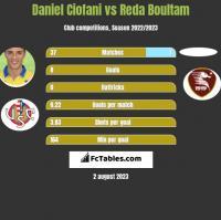 Daniel Ciofani vs Reda Boultam h2h player stats