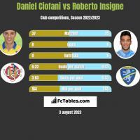 Daniel Ciofani vs Roberto Insigne h2h player stats