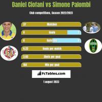 Daniel Ciofani vs Simone Palombi h2h player stats