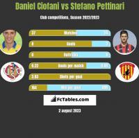 Daniel Ciofani vs Stefano Pettinari h2h player stats