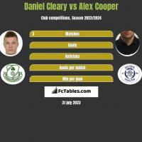 Daniel Cleary vs Alex Cooper h2h player stats