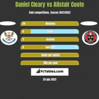 Daniel Cleary vs Alistair Coote h2h player stats