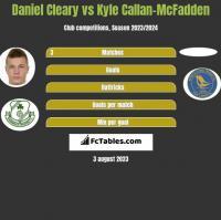 Daniel Cleary vs Kyle Callan-McFadden h2h player stats