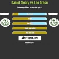 Daniel Cleary vs Lee Grace h2h player stats