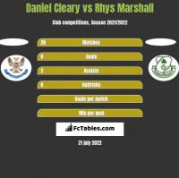 Daniel Cleary vs Rhys Marshall h2h player stats