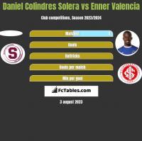 Daniel Colindres Solera vs Enner Valencia h2h player stats