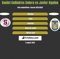 Daniel Colindres Solera vs Javier Aquino h2h player stats