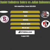 Daniel Colindres Solera vs Julian Quinones h2h player stats