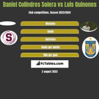 Daniel Colindres Solera vs Luis Quinones h2h player stats