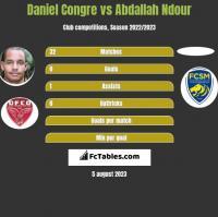 Daniel Congre vs Abdallah Ndour h2h player stats
