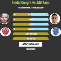 Daniel Congre vs Adil Rami h2h player stats
