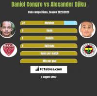 Daniel Congre vs Alexander Djiku h2h player stats