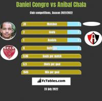 Daniel Congre vs Anibal Chala h2h player stats