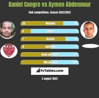 Daniel Congre vs Aymen Abdennour h2h player stats