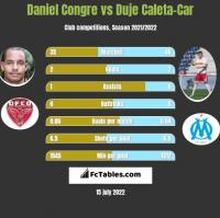 Daniel Congre vs Duje Caleta-Car h2h player stats