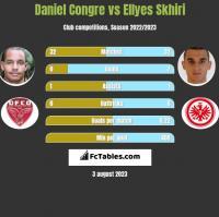 Daniel Congre vs Ellyes Skhiri h2h player stats