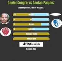 Daniel Congre vs Gaetan Paquiez h2h player stats