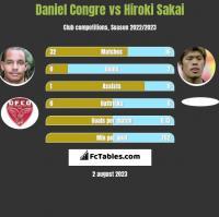 Daniel Congre vs Hiroki Sakai h2h player stats