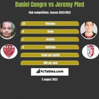 Daniel Congre vs Jeremy Pied h2h player stats