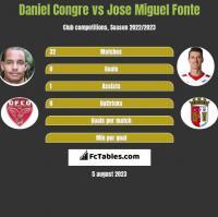 Daniel Congre vs Jose Miguel Fonte h2h player stats