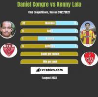 Daniel Congre vs Kenny Lala h2h player stats