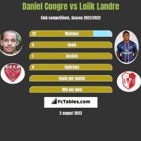 Daniel Congre vs Loiik Landre h2h player stats