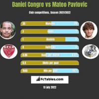 Daniel Congre vs Mateo Pavlovic h2h player stats