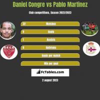 Daniel Congre vs Pablo Martinez h2h player stats