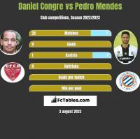 Daniel Congre vs Pedro Mendes h2h player stats