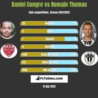 Daniel Congre vs Romain Thomas h2h player stats