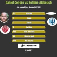 Daniel Congre vs Sofiane Alakouch h2h player stats