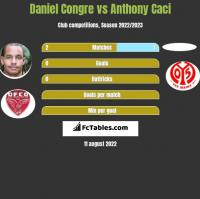 Daniel Congre vs Anthony Caci h2h player stats