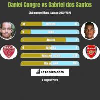 Daniel Congre vs Gabriel dos Santos h2h player stats