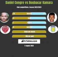 Daniel Congre vs Boubacar Kamara h2h player stats