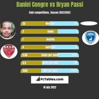 Daniel Congre vs Bryan Passi h2h player stats