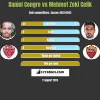 Daniel Congre vs Mehmet Zeki Celik h2h player stats