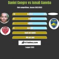 Daniel Congre vs Ismail Aaneba h2h player stats