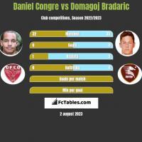 Daniel Congre vs Domagoj Bradaric h2h player stats