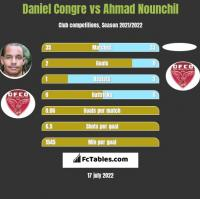 Daniel Congre vs Ahmad Nounchil h2h player stats