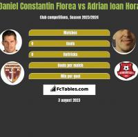 Daniel Constantin Florea vs Adrian Ioan Hora h2h player stats