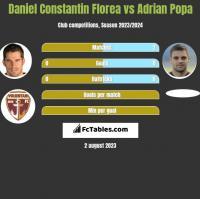 Daniel Constantin Florea vs Adrian Popa h2h player stats