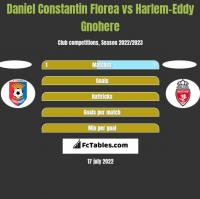 Daniel Constantin Florea vs Harlem-Eddy Gnohere h2h player stats