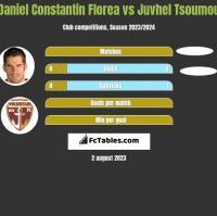 Daniel Constantin Florea vs Juvhel Tsoumou h2h player stats